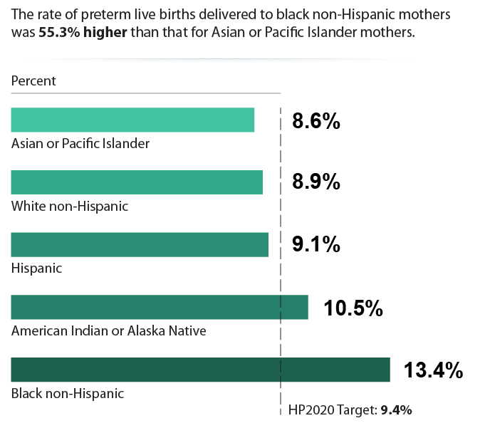 Rate of Preterm Births by Race/Ethnicity