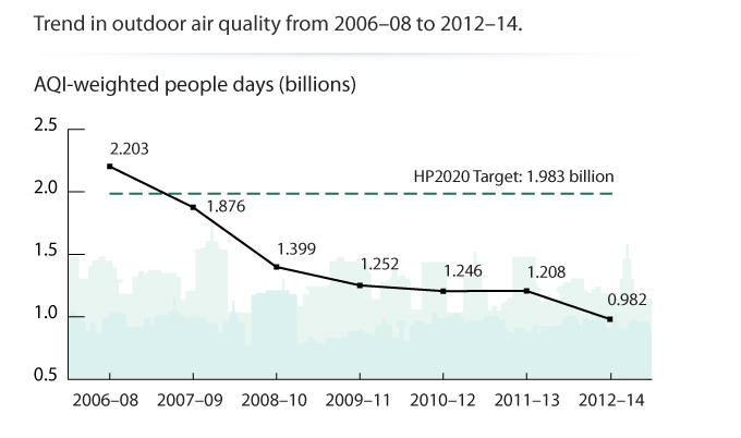 Trend in outdoor air quality from 2006–08 to 2012–14.