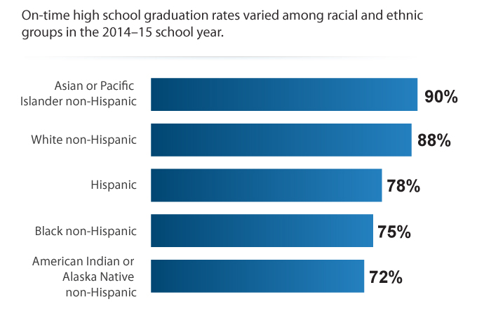 On-Time High School Graduation Rates by Race/Ethnicity, 2014–15