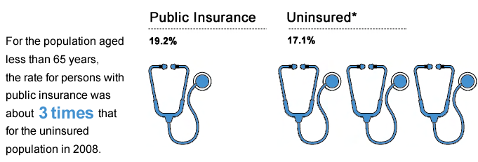 For the population aged less than 65 years, the rate for the uninsured population was about 3 times that for persons with public insurance.