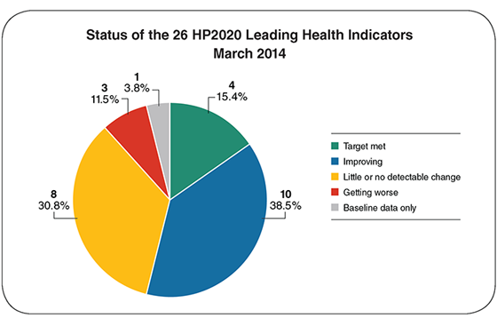healthy people 2020 Cdc and its partners developed cancer mortality objectives for healthy people ( hp) 2020, calling for a 10% to 15% reduction in cancer death.