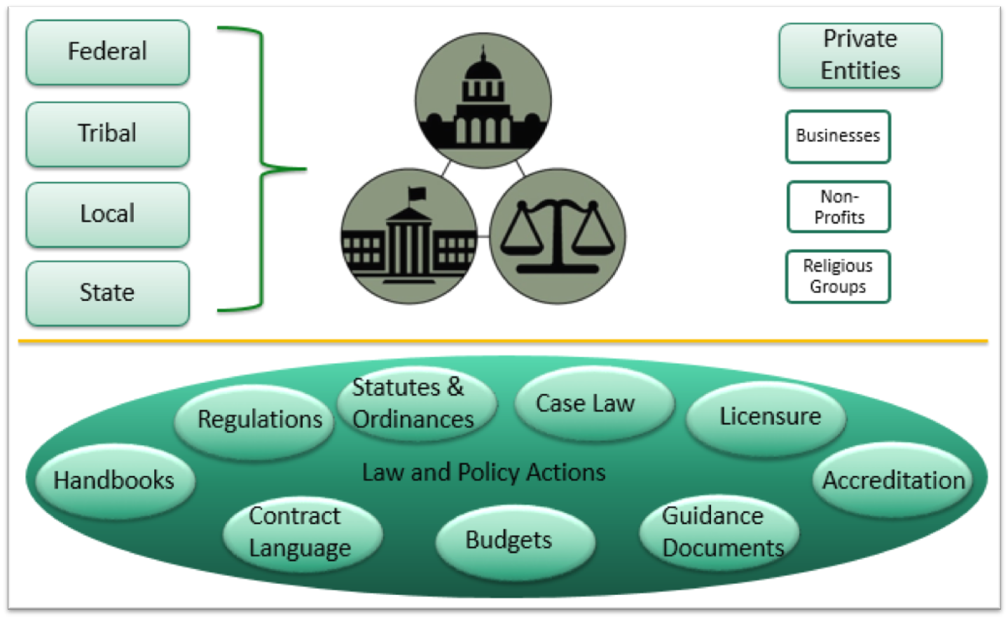 Law and Policy Activities and Actions Chart Illustration.