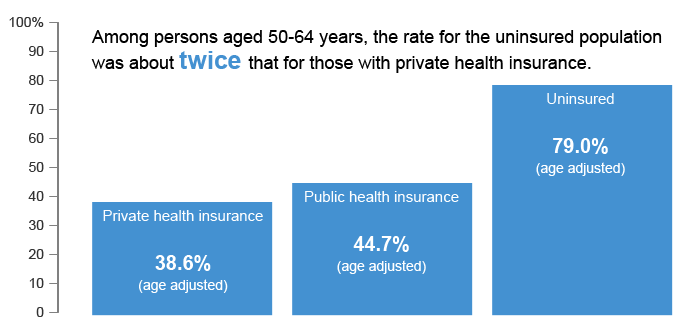 Among persons aged 50-64 years, the rate for uninsured population was about twice that for those with private health insurance.
