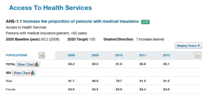 Screenshot of Access to Health Services data screen.