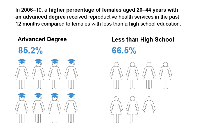 In 2006-10, a higher percentage of females aged 20-44 years with an advanced degree received reproductive health services in the past 12 months compared to females with less than a high school education.