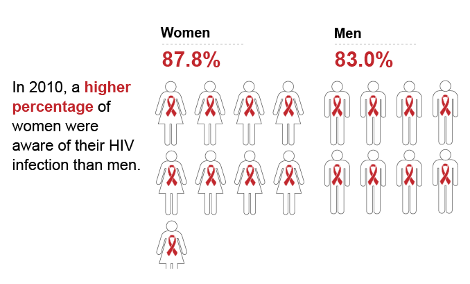 In 2010, a higher percentage of women were aware of their HIV infection then men.