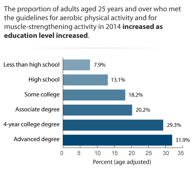 Physical Activity by Education: Adults Aged 25 Years and Over, 2014