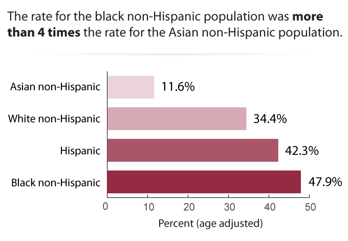 Adult Obesity by Race/Ethnicity, 2011–2014