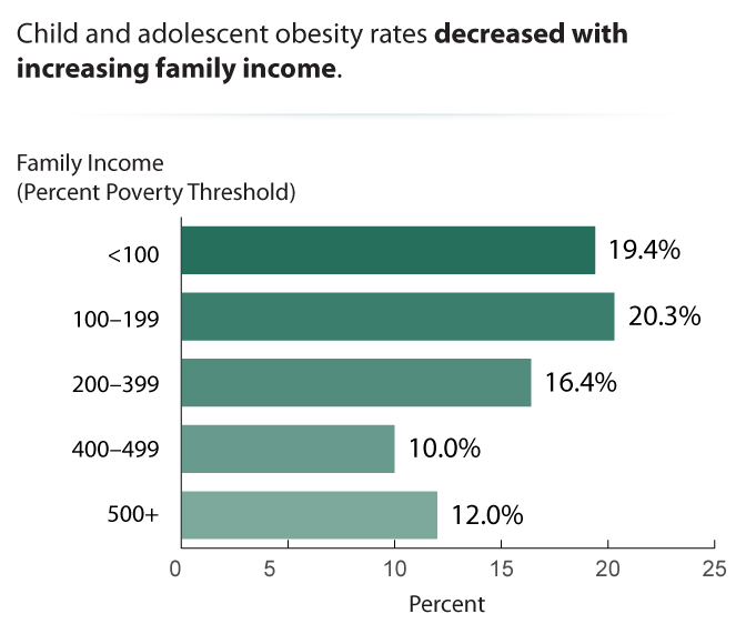 Child and Adolescent Obesity by Family Income, 2011–2014