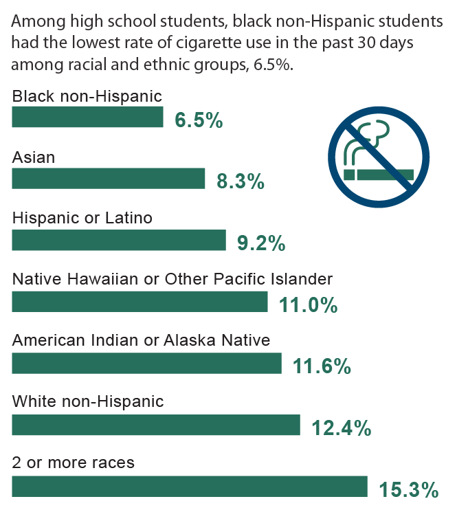 Tobacco use by race and ethnicity
