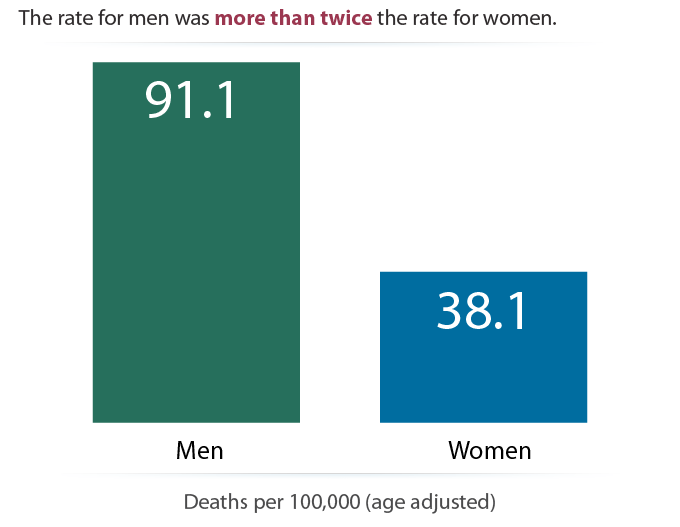 Injury Death Rate by Sex, 2015