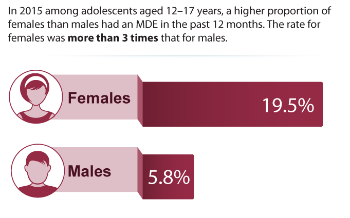 Major Depressive Episodes among Adolescents by Sex, 2015