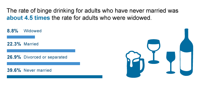 Binge Drinking in Adults Web Graphic