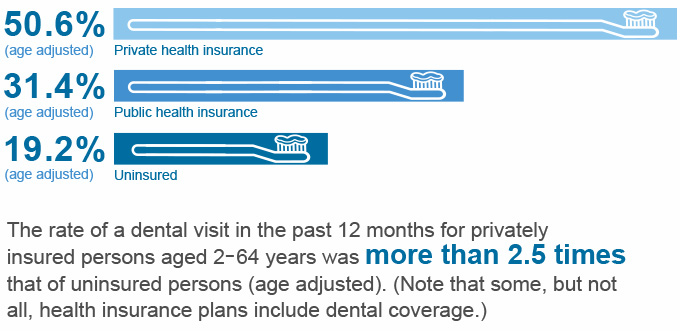 Insurance status and dental visits