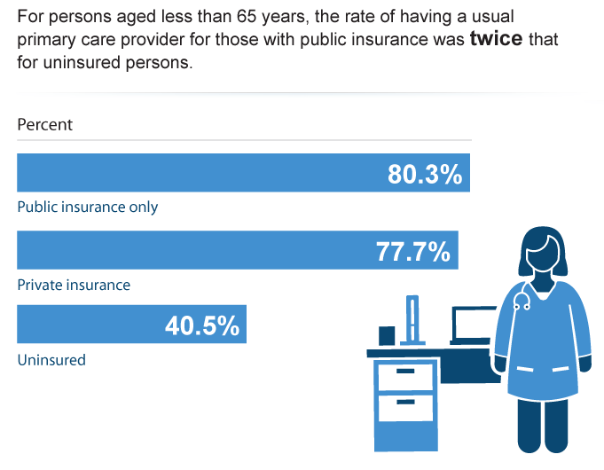 Persons with a Usual Primary Care Provider by Health Insurance Status, 2014