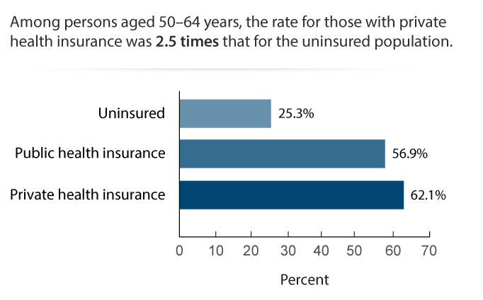 Persons Receiving a Recommended Colorectal Cancer Screening by Insurance Status, 2015