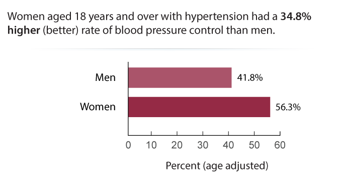 Controlled High Blood Pressure by Sex, 2013–2016