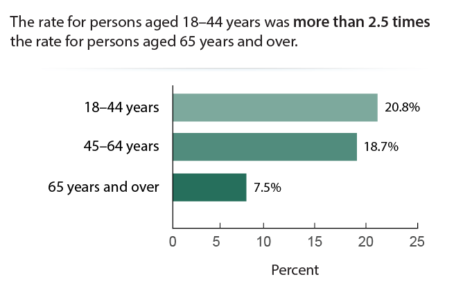 Poor Glycemic Control by Age, 2013–2016