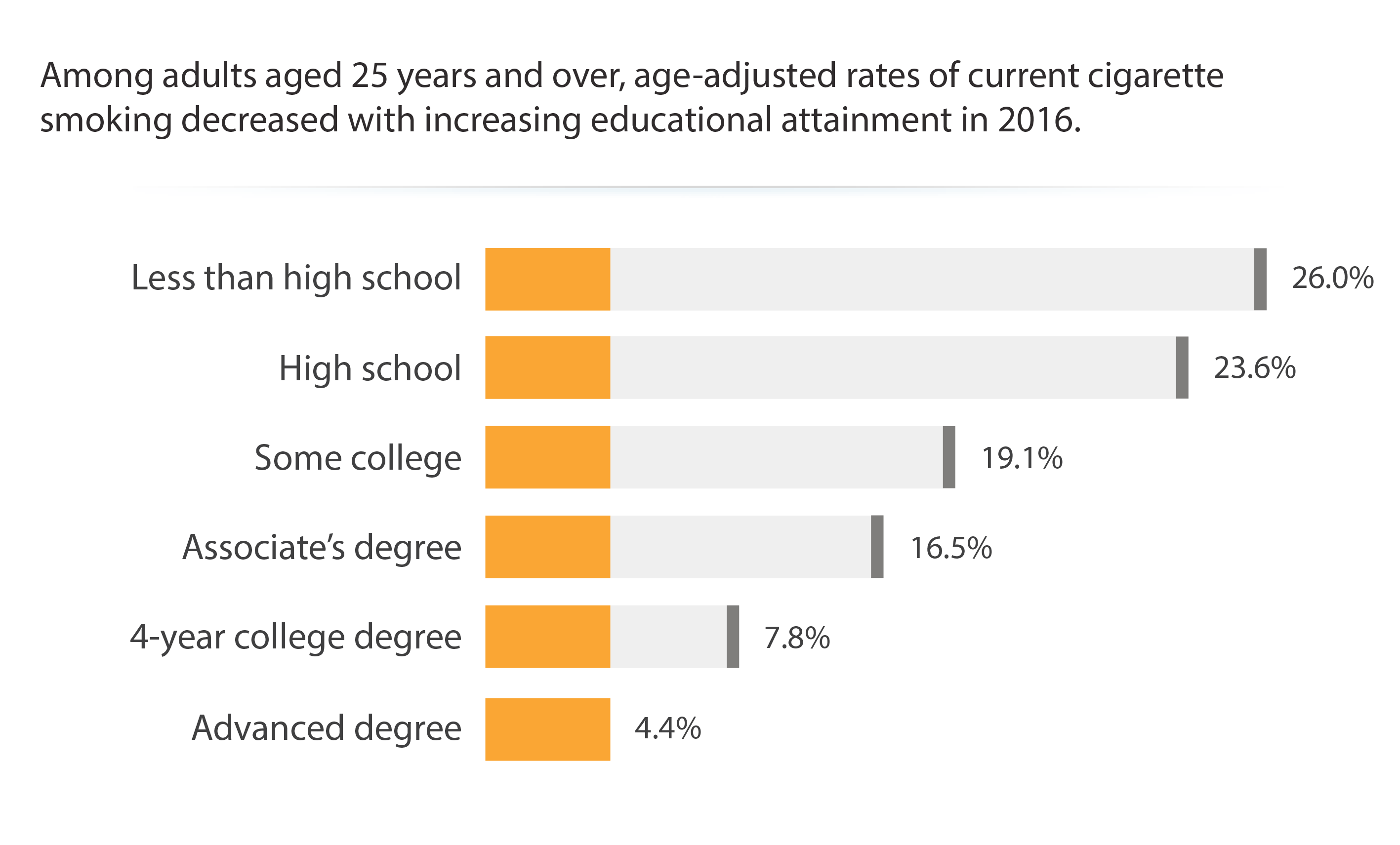 Current Cigarette Smoking Among Adults by Educational Attainment, 2016