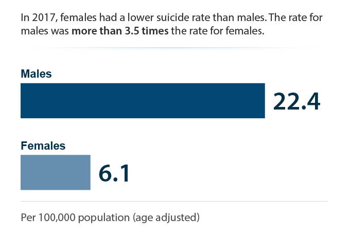Suicide rate by sex
