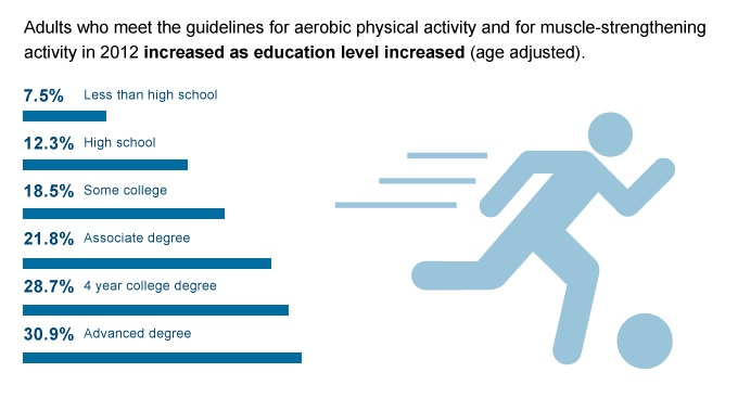 Adult Physical Activity by Education, 2012 graphic