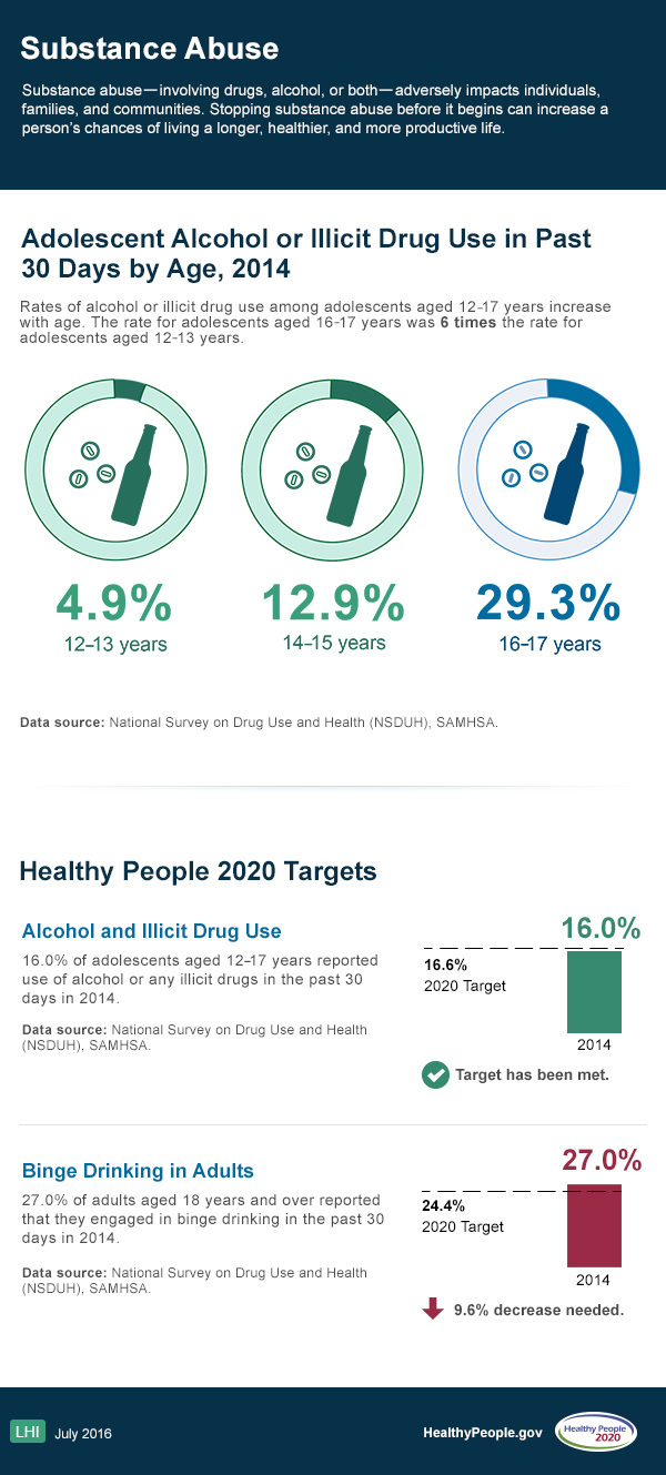 Substance abuse healthy people 2020 - Healthy people 2020 is a plan designed to ...