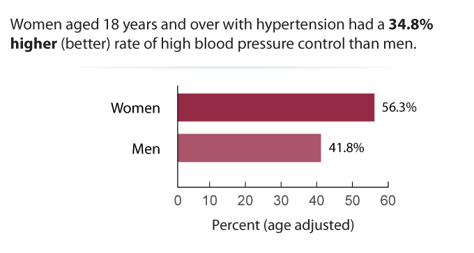 Women aged 18 years and over with hypertension had a 34.8% higher (better) rate of high blood pressure control than men.