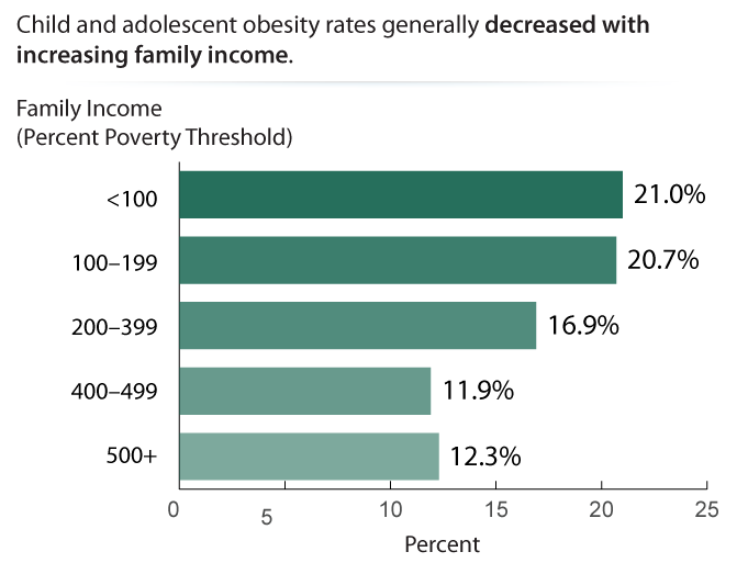 Child and Adolescent Obesity by Family Income, 2013–2016