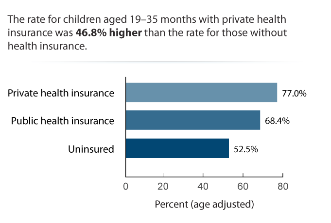 The rate for children aged 19-35 months with private health insurance was 46.8% higher than the rate for those without health insurance.