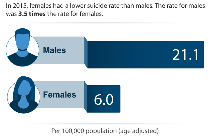 Suicide Rate by Sex, 2015