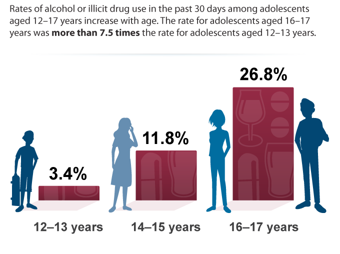 Alcohol or Illicit Drug Use among Adolescents, 2015