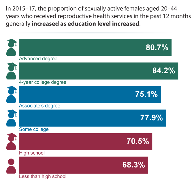 In 2015-2017 the proportion of sexually active females aged 20-44 years who received reproductive health services in the past 12 months generally increased as education level increased.