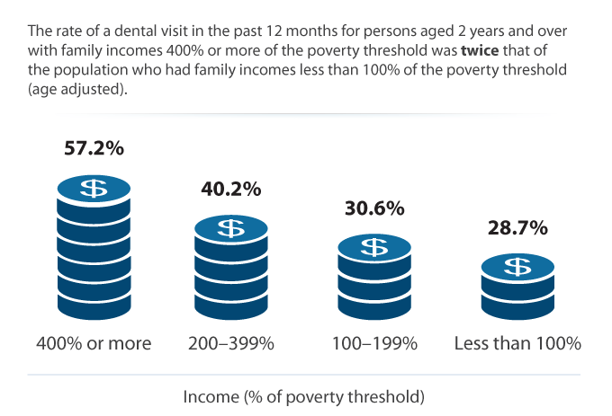 Persons with a Dental Visit by Family Income, 2014