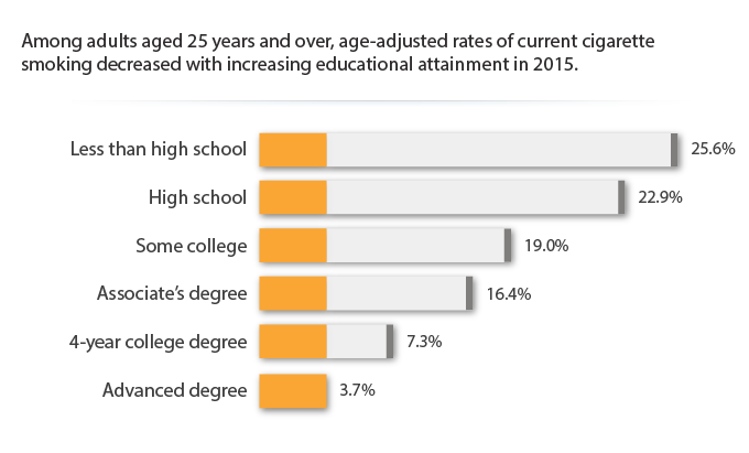 Among adults aged 25 years and over, age-adjusted rates of current cigarette smoking decreased with increasing educational attainment in 2015.