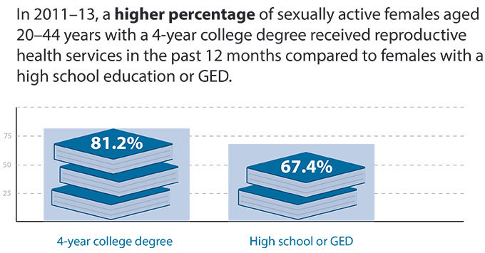 Sexually Active Females Receiving Reproductive Health Services by Educational Attainment, 2011–13