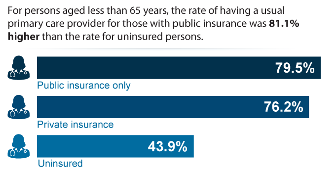 For persons aged less than 65 years, the rate of having a usual primary care provider for those with public insurance was 81.1% higher than the rate for uninsured persons.