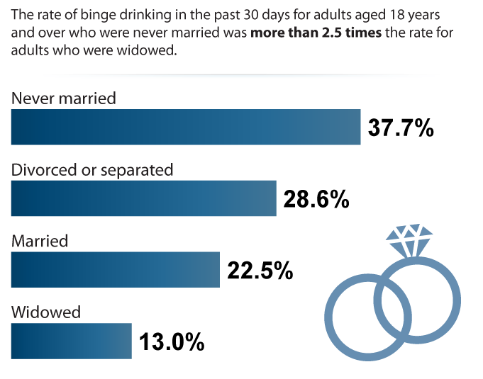 Adult Binge Drinking in Past 30 Days by Marital Status, 2015