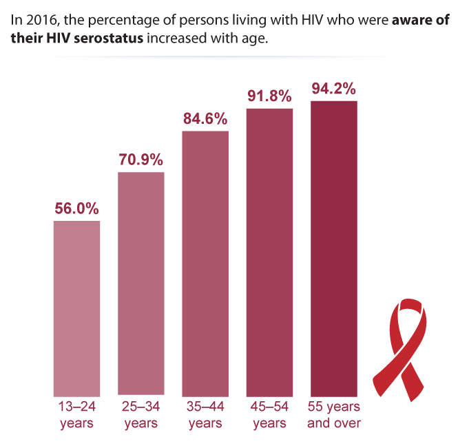 In 2015 the percentage of persons living with HIV who were aware of their HIV serostatus increased with age