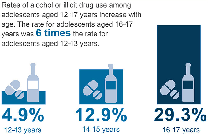 Substance Abuse in Adolescents Graphic