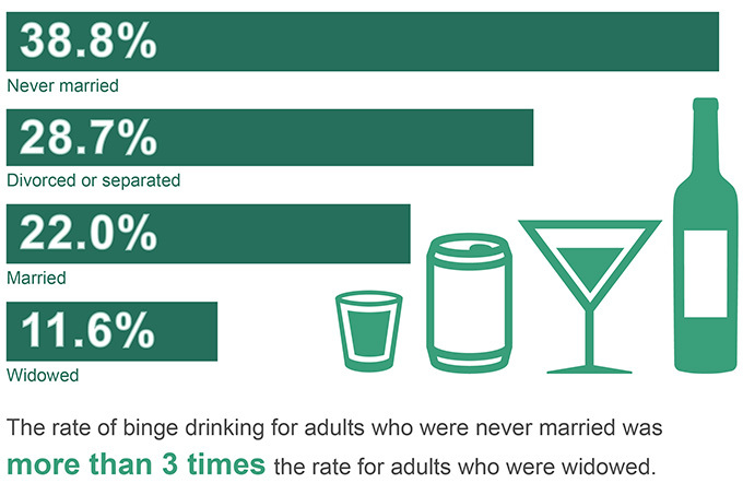 Substance Abuse by Marital Status Graphic