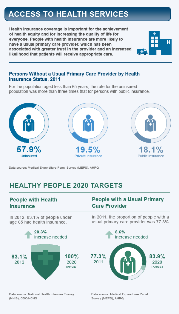 Access to health services healthy people 2020 - Healthy people 2020 is a plan designed to ...