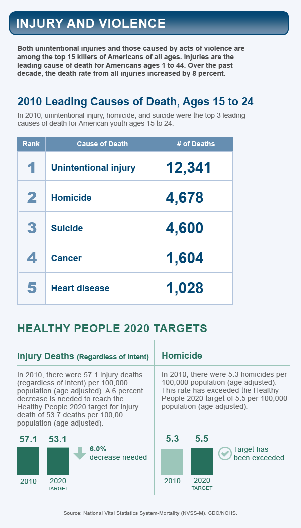 Injury and violence healthy people 2020 - Healthy people 2020 is a plan designed to ...