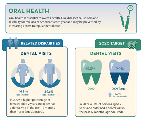 Oral health healthy people 2020 for Healthy people 2020 is a plan designed to