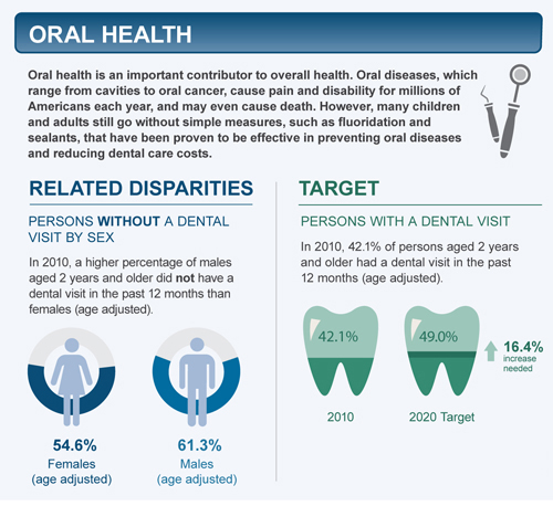 Oral health healthy people 2020 - Healthy people 2020 is a plan designed to ...