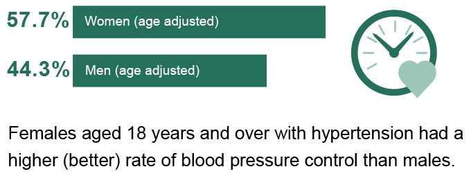 Web graphic of controlled high blood pressure by sex